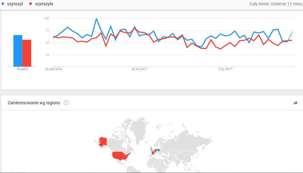 szynszyl liczba wyszukań w google